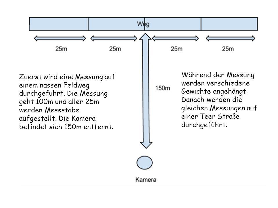 Zuerst wird eine Messung auf einem nassen Feldweg durchgeführt. Die Messung geht 100m und aller 25m werden Messstäbe aufgestellt. Die Kamera befindet