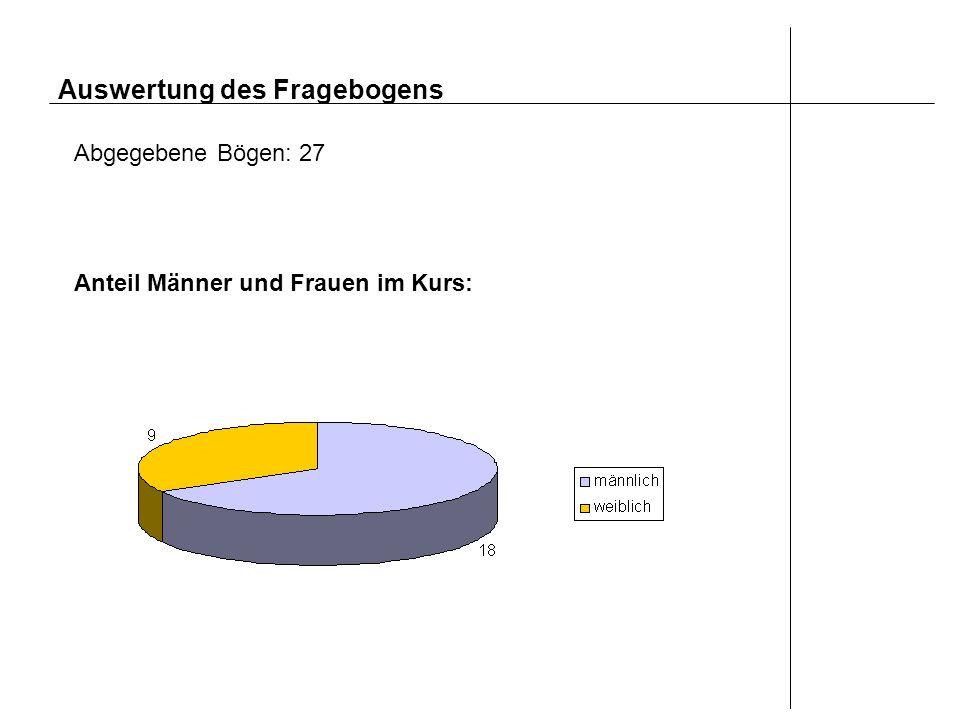 Auswertung des Fragebogens Abgegebene Bögen: 27 Anteil Männer und Frauen im Kurs: