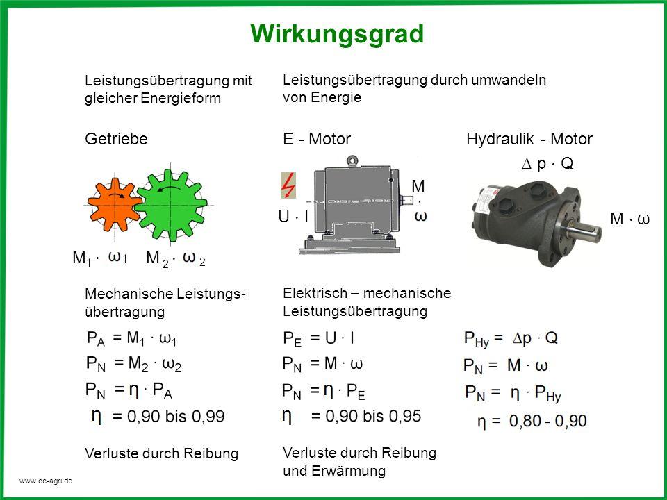 www.cc-agri.de Leistungsübertragung durch umwandeln von Energie Elektrisch – mechanische Leistungsübertragung Verluste durch Reibung und Erwärmung Wir