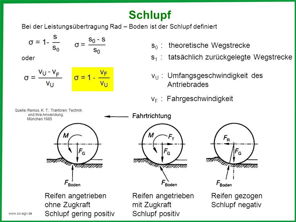www.cc-agri.de Schlupf Bei der Leistungsübertragung Rad – Boden ist der Schlupf definiert oder s 0 : theoretische Wegstrecke s 1 : tatsächlich zurückg