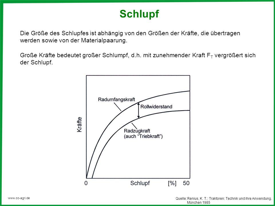 www.cc-agri.de Schlupf Die Größe des Schlupfes ist abhängig von den Größen der Kräfte, die übertragen werden sowie von der Materialpaarung. Große Kräf
