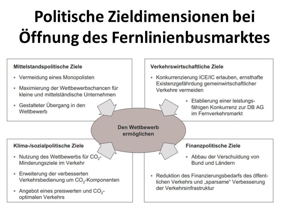 Der Berliner Preis bestimmt den Markt Preisstruktur des Anbieters BerlinLinienbus