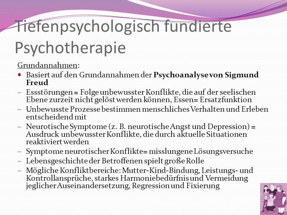 Tiefenpsychologisch fundierte Psychotherapie Grundannahmen: Basiert auf den Grundannahmen der Psychoanalyse von Sigmund Freud Essstörungen = Folge unb