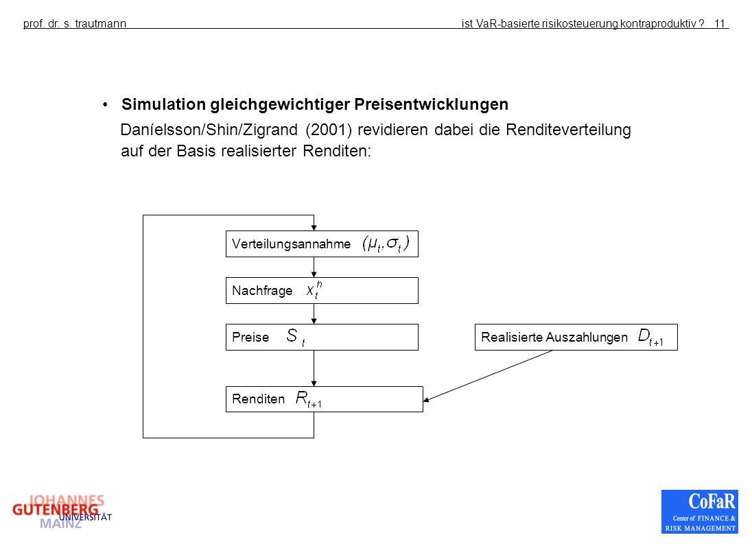 ist VaR-basierte risikosteuerung kontraproduktiv ?prof. dr. s. trautmann11 Verteilungsannahme Nachfrage Preise Renditen Realisierte Auszahlungen Simul