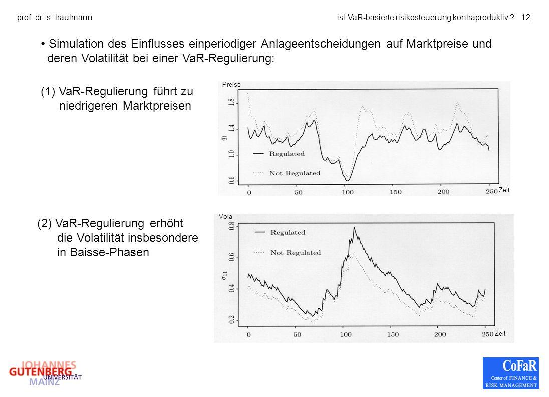 ist VaR-basierte risikosteuerung kontraproduktiv ?prof. dr. s. trautmann12 Simulation des Einflusses einperiodiger Anlageentscheidungen auf Marktpreis