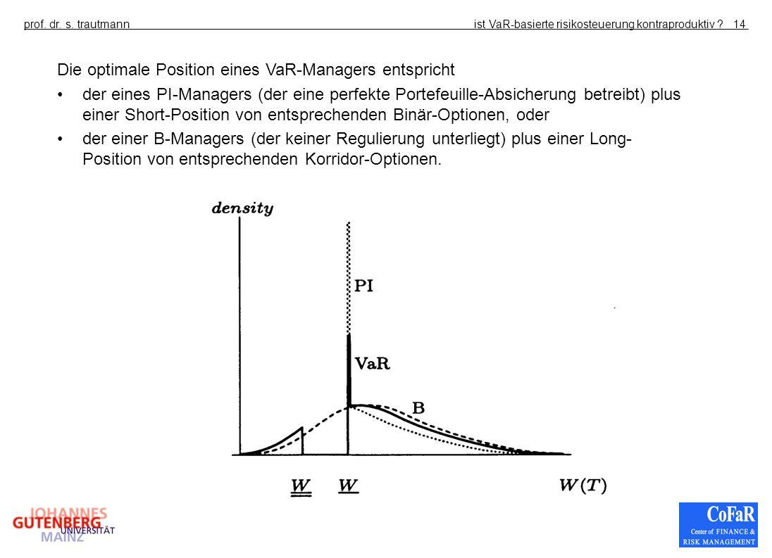 ist VaR-basierte risikosteuerung kontraproduktiv ?prof. dr. s. trautmann14 Die optimale Position eines VaR-Managers entspricht der eines PI-Managers (