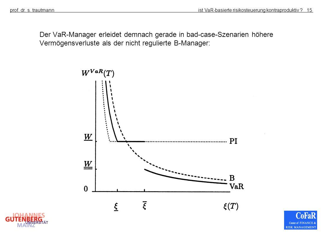 ist VaR-basierte risikosteuerung kontraproduktiv ?prof. dr. s. trautmann15 Der VaR-Manager erleidet demnach gerade in bad-case-Szenarien höhere Vermög