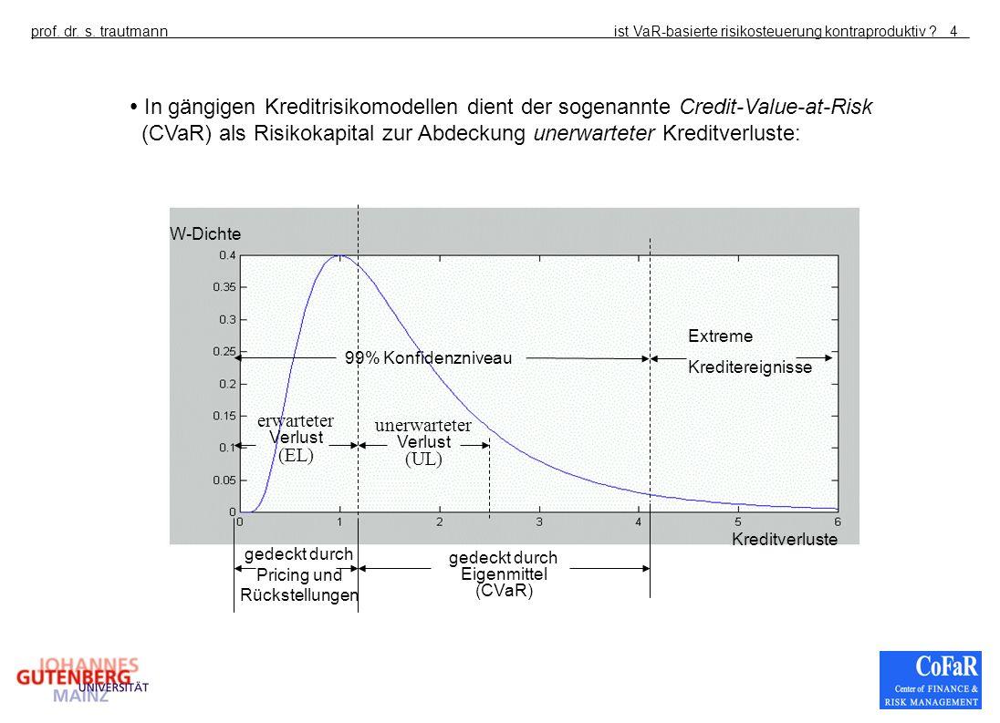 ist VaR-basierte risikosteuerung kontraproduktiv ?prof. dr. s. trautmann4 W-Dichte Kreditverluste 99% Konfidenzniveau erwarteter Verlust (EL) unerwart