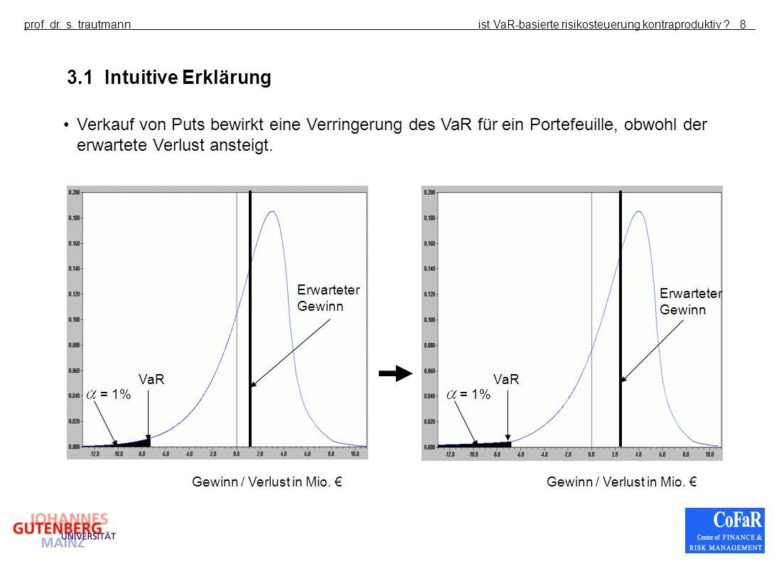 ist VaR-basierte risikosteuerung kontraproduktiv ?prof. dr. s. trautmann8 3.1 Intuitive Erklärung Gewinn / Verlust in Mio. Erwarteter Gewinn VaR = 1%