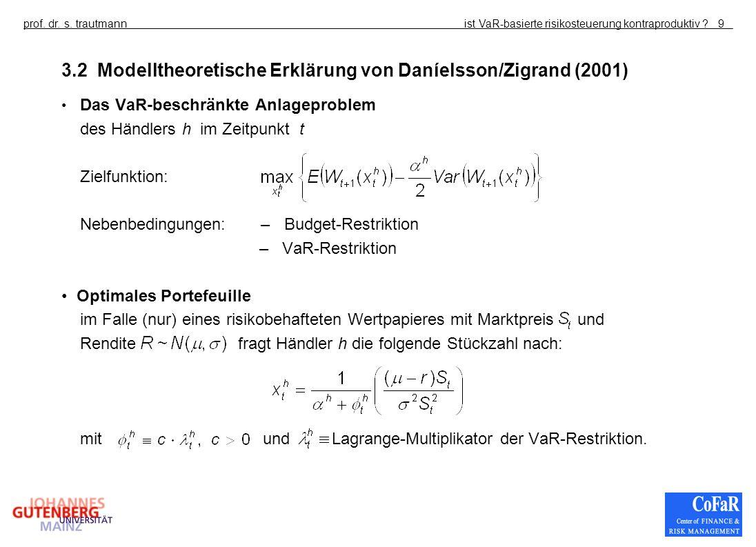 ist VaR-basierte risikosteuerung kontraproduktiv ?prof. dr. s. trautmann9 3.2 Modelltheoretische Erklärung von Daníelsson/Zigrand (2001) Das VaR-besch