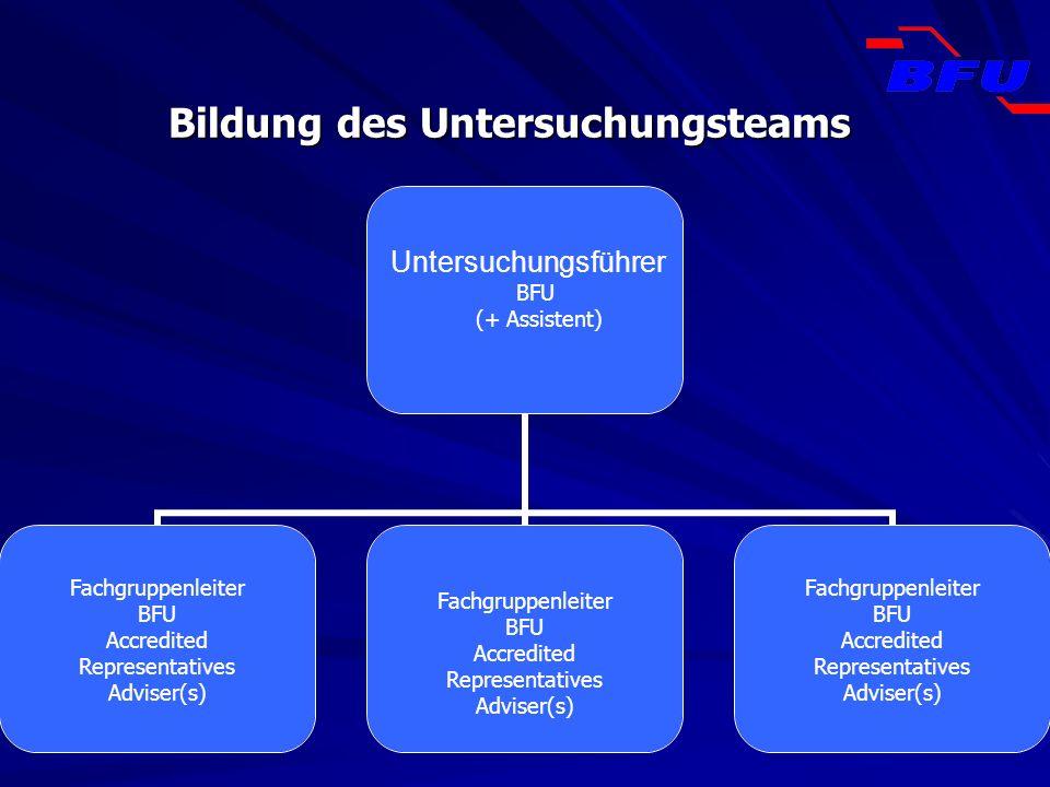 Bildung des Untersuchungsteams Untersuchungsführer BFU (+ Assistent) Fachgruppenleiter BFU Accredited Representatives Adviser(s) Fachgruppenleiter BFU
