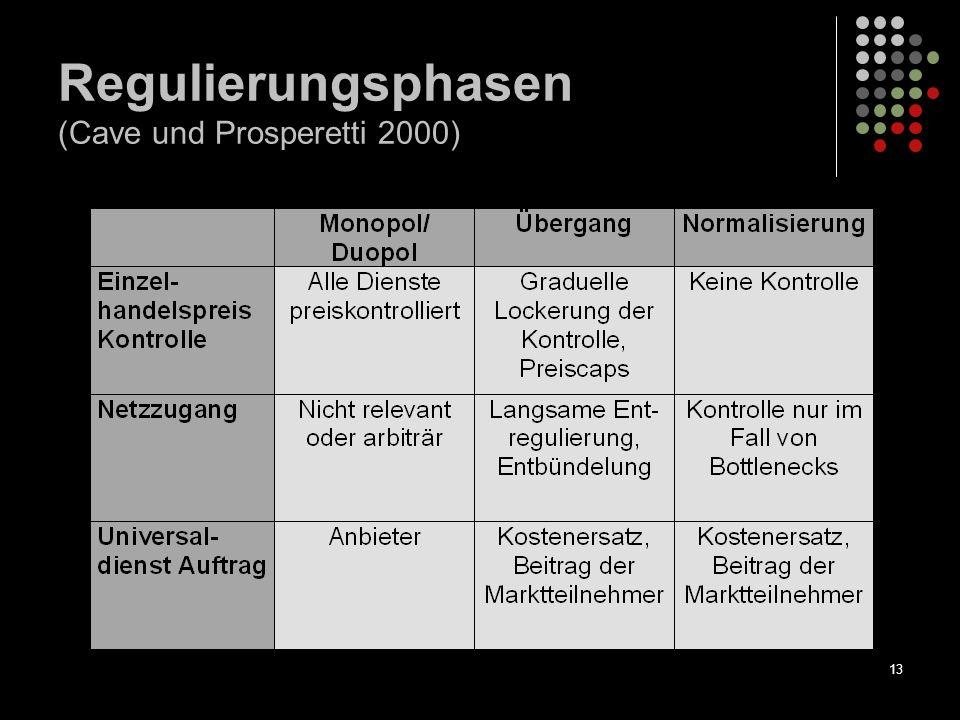 13 Regulierungsphasen (Cave und Prosperetti 2000)