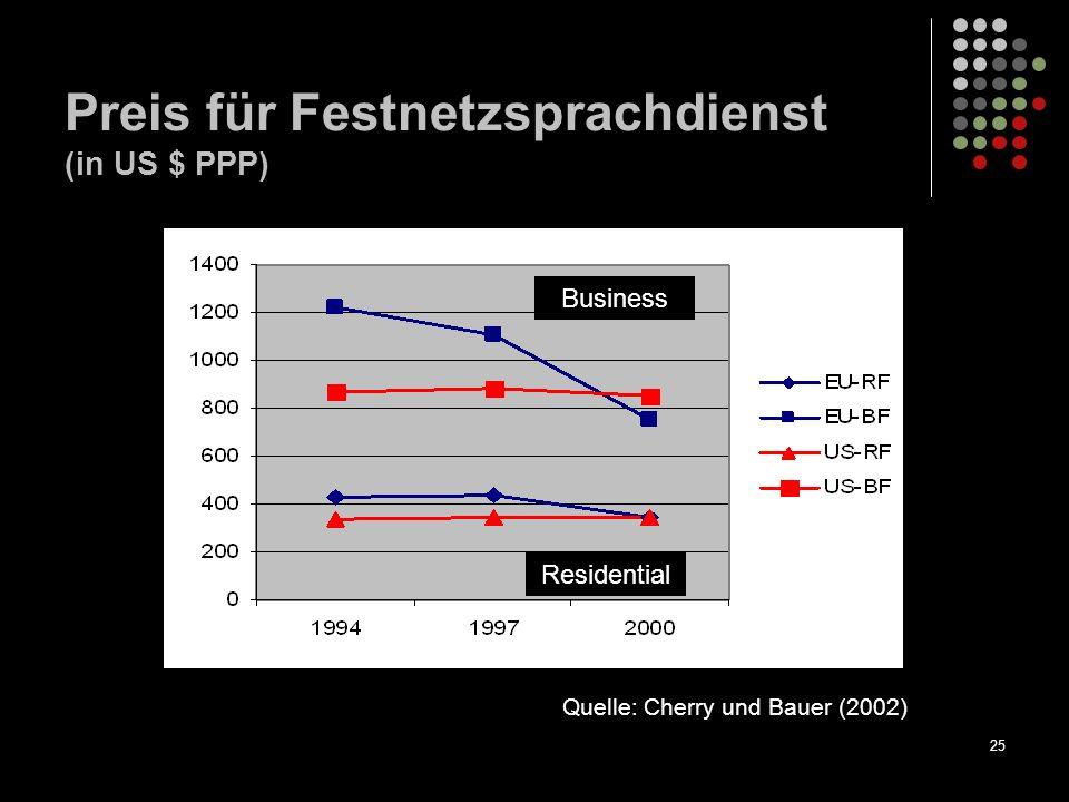 25 Preis für Festnetzsprachdienst (in US $ PPP) Business Residential Quelle: Cherry und Bauer (2002)