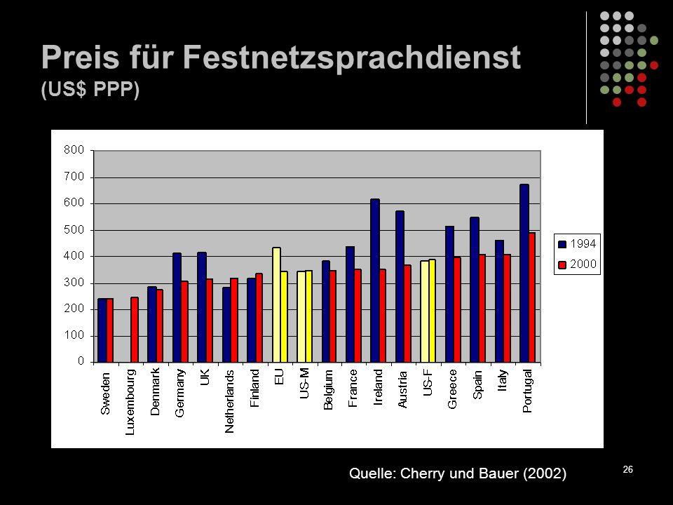 26 Preis für Festnetzsprachdienst (US$ PPP) Quelle: Cherry und Bauer (2002)