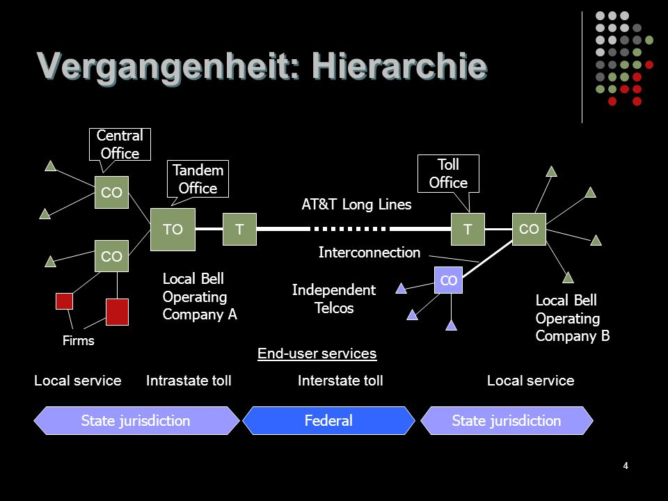 4 Vergangenheit: Hierarchie Local service Intrastate toll Interstate toll Local service State jurisdiction Federal CO TO CO End-user services Interconnection Firms TT Tandem Office Central Office Toll Office Local Bell Operating Company A Local Bell Operating Company B AT&T Long Lines Independent Telcos
