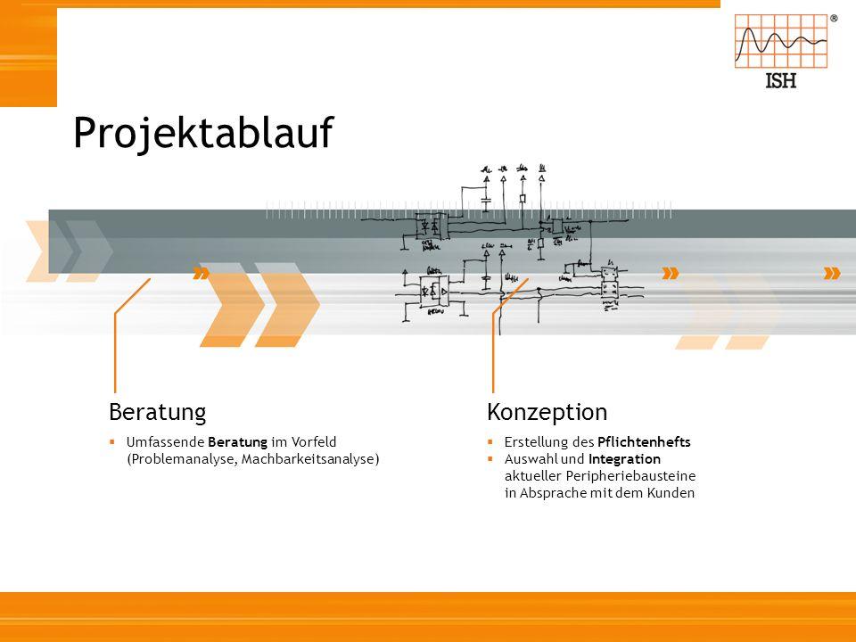 Beratung Umfassende Beratung im Vorfeld (Problemanalyse, Machbarkeitsanalyse) Konzeption Erstellung des Pflichtenhefts Auswahl und Integration aktuell