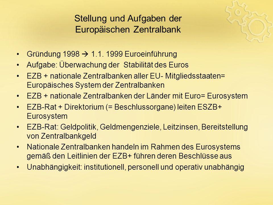 Gründung 1998 1.1. 1999 Euroeinführung Aufgabe: Überwachung der Stabilität des Euros EZB + nationale Zentralbanken aller EU- Mitgliedsstaaten= Europäi