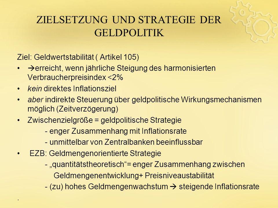 ZIELSETZUNG UND STRATEGIE DER GELDPOLITIK Ziel: Geldwertstabilität ( Artikel 105) erreicht, wenn jährliche Steigung des harmonisierten Verbraucherprei