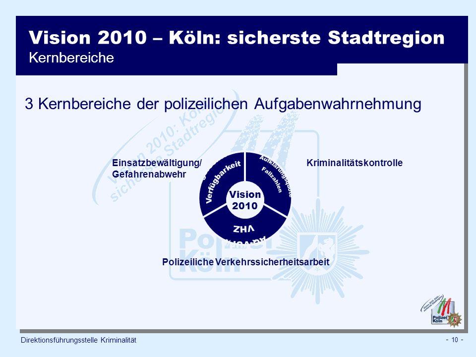 - 10 - Direktionsführungsstelle Kriminalität Vision 2010 – Köln: sicherste Stadtregion Kernbereiche Vision 2010 3 Kernbereiche der polizeilichen Aufgabenwahrnehmung Einsatzbewältigung/ Gefahrenabwehr Kriminalitätskontrolle Polizeiliche Verkehrssicherheitsarbeit