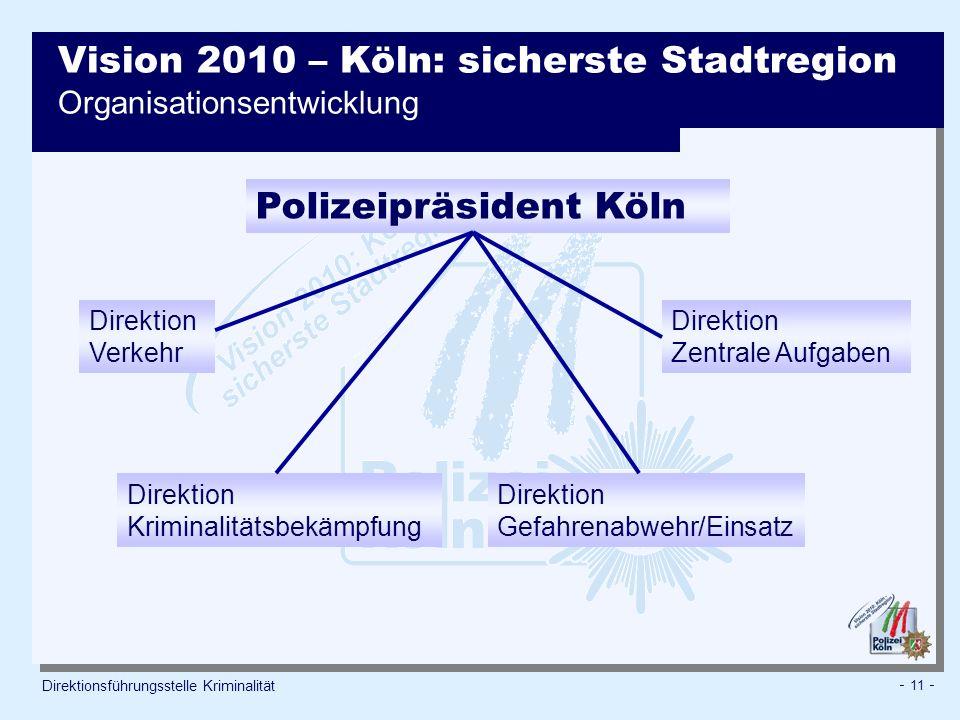 - 11 - Direktionsführungsstelle Kriminalität Polizeipräsident Köln Direktion Gefahrenabwehr/Einsatz Direktion Kriminalitätsbekämpfung Direktion Verkehr Direktion Zentrale Aufgaben Vision 2010 – Köln: sicherste Stadtregion Organisationsentwicklung