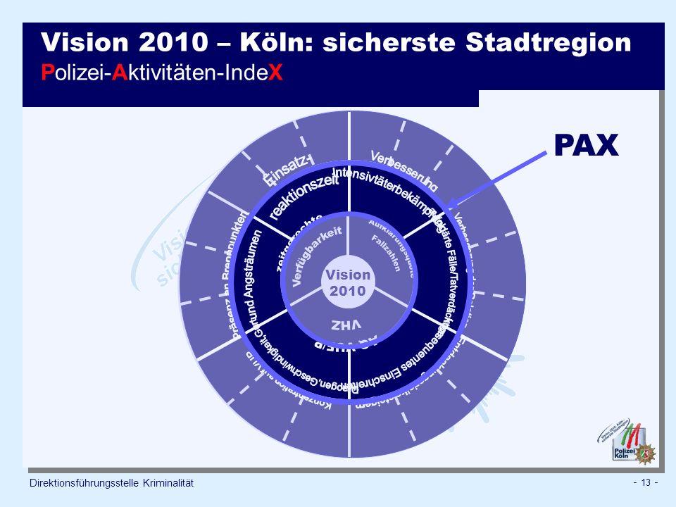 - 13 - Direktionsführungsstelle Kriminalität Vision 2010 – Köln: sicherste Stadtregion Polizei-Aktivitäten-IndeX Erfolg PP Erfolg PP PAX Vision 2010