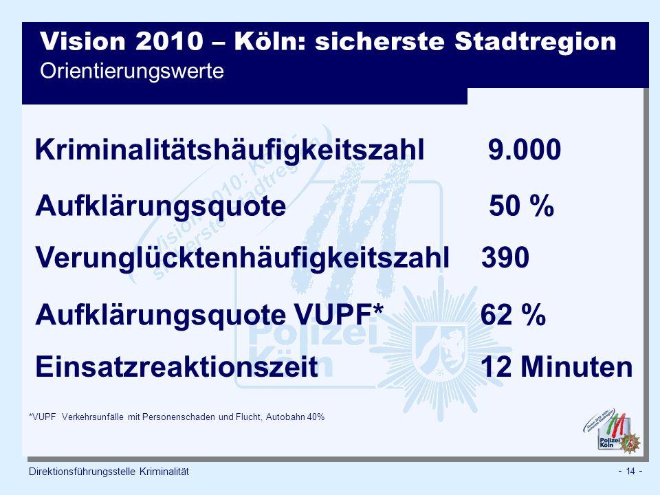 - 14 - Direktionsführungsstelle Kriminalität Vision 2010 – Köln: sicherste Stadtregion Orientierungswerte *VUPF Verkehrsunfälle mit Personenschaden und Flucht, Autobahn 40% Kriminalitätshäufigkeitszahl 9.000 Aufklärungsquote 50 % Verunglücktenhäufigkeitszahl 390 Aufklärungsquote VUPF* 62 % Einsatzreaktionszeit 12 Minuten