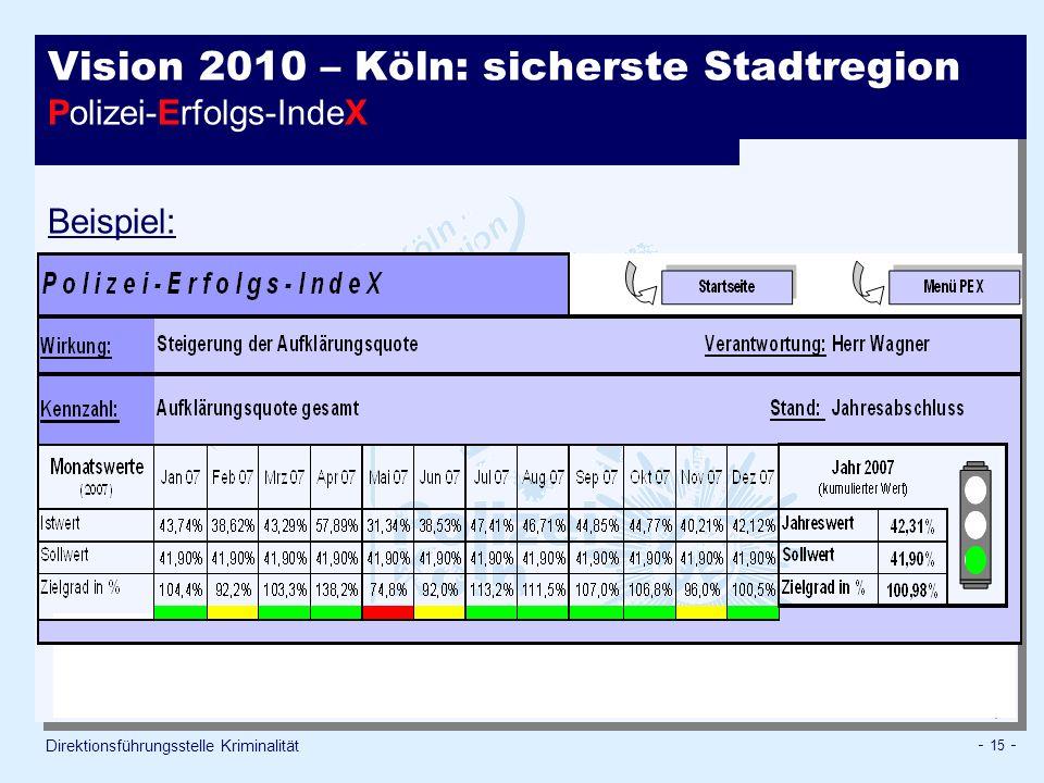 - 15 - Direktionsführungsstelle Kriminalität Vision 2010 – Köln: sicherste Stadtregion Polizei-Erfolgs-IndeX Erfolg PP Beispiel: