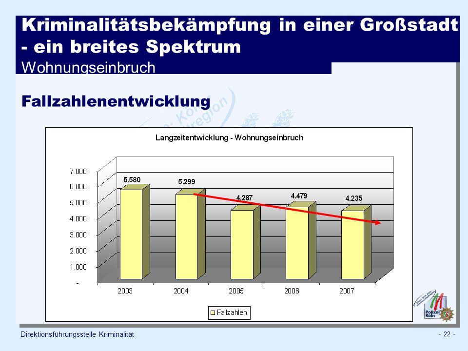 - 22 - Direktionsführungsstelle Kriminalität Fallzahlenentwicklung Kriminalitätsbekämpfung in einer Großstadt - ein breites Spektrum Wohnungseinbruch