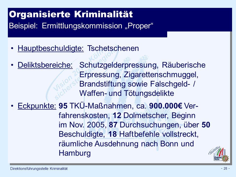 - 28 - Organisierte Kriminalität Beispiel: Ermittlungskommission Proper Direktionsführungsstelle Kriminalität Hauptbeschuldigte: Tschetschenen Delikts
