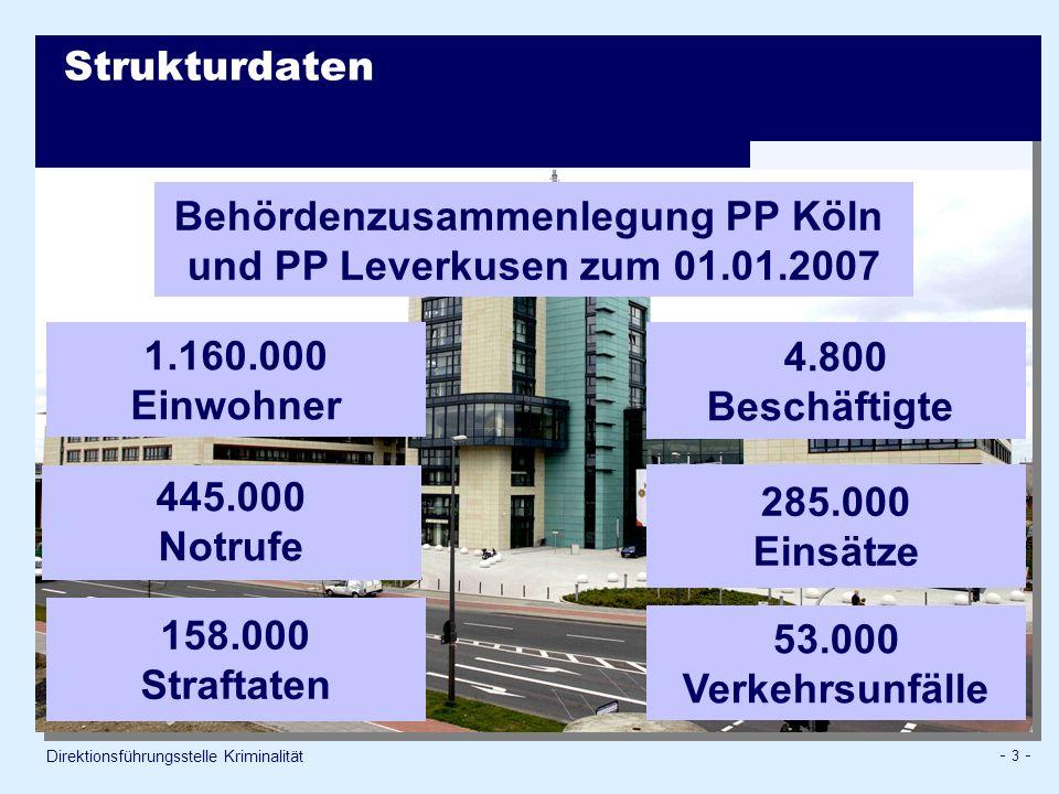 - 3 - Strukturdaten Direktionsführungsstelle Kriminalität 445.000 Notrufe 285.000 Einsätze 158.000 Straftaten 4.800 Beschäftigte 1.160.000 Einwohner 53.000 Verkehrsunfälle Behördenzusammenlegung PP Köln und PP Leverkusen zum 01.01.2007