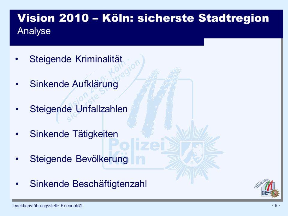 - 6 - Direktionsführungsstelle Kriminalität Vision 2010 – Köln: sicherste Stadtregion Analyse Steigende Kriminalität Sinkende Aufklärung Steigende Unfallzahlen Sinkende Tätigkeiten Sinkende Beschäftigtenzahl Steigende Bevölkerung
