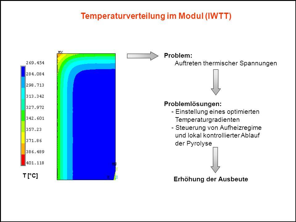 Temperaturverteilung im Modul (IWTT) T [°C] Problem: Auftreten thermischer Spannungen Problemlösungen: - Einstellung eines optimierten Temperaturgradi