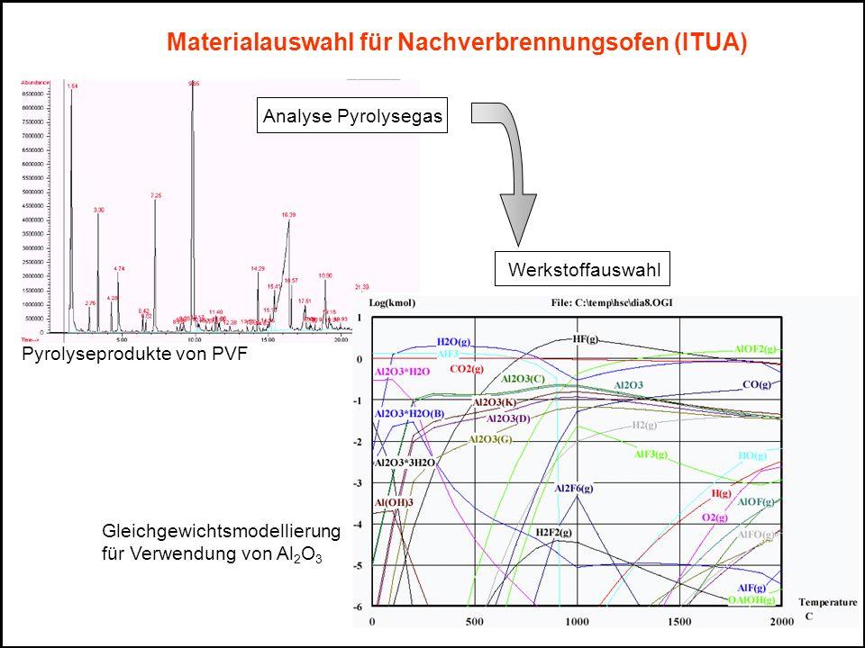 Analyse Pyrolysegas Werkstoffauswahl Pyrolyseprodukte von PVF Gleichgewichtsmodellierung für Verwendung von Al 2 O 3 Materialauswahl für Nachverbrennu