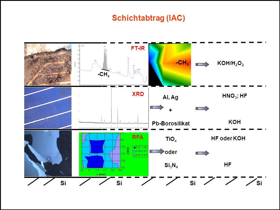 Schichtabtrag (IAC) FT-IR XRD Al, Ag + Pb-Borosilikat RFA HF oder KOH HF HNO 3 ; HF KOH TiO x oder Si 3 N 4 KOH/H 2 O 2 -CH x SiSi