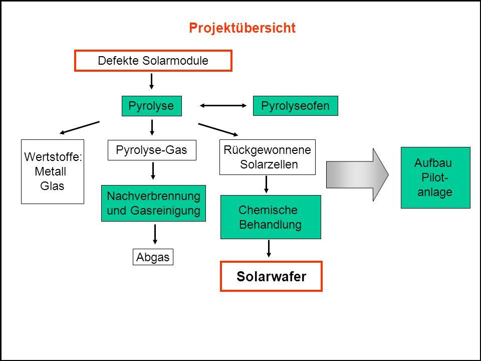 Projektübersicht Pyrolyse Nachverbrennung und Gasreinigung Rückgewonnene Solarzellen Pyrolyse-Gas Wertstoffe: Metall Glas Abgas Defekte Solarmodule Ch