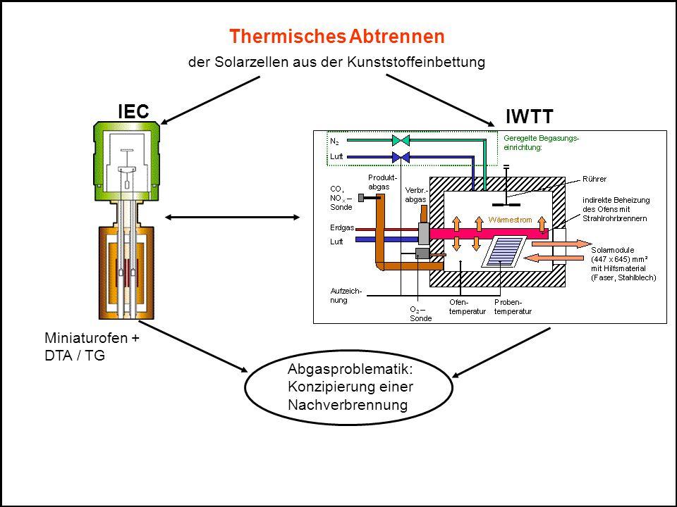 Arbeitsinhalte IEC IWTT - Thermoanalytische Untersuch- ungen (Thermowaage) - Einfluss von Aufheizgeschwin- digkeiten - Einfluss der Sauerstoffkonzen- tration Aufheizbedingungen im Technikumsofen - Erarbeitung kinetischer Kenndaten - Pyrolyse und Reaktionsverhalten an Ausschnitten von PV-Modulen Informationen zur Maßstabs- übertragung - Abgaszusammensetzung - Anforderungen an den ther- mischen Prozess - Definition einer vorläufigen Pro- zesshypothese - Layout eines Technikumofens - Umrüsten des vorhandenen Labor-Schutzgasofens - Versuche im Laborofen an Modulteilen - Erarbeitung von technologischen Vorschriften für erste Versuche in der Technikumanlage bei Deutsche Solar - Explosionsschutz