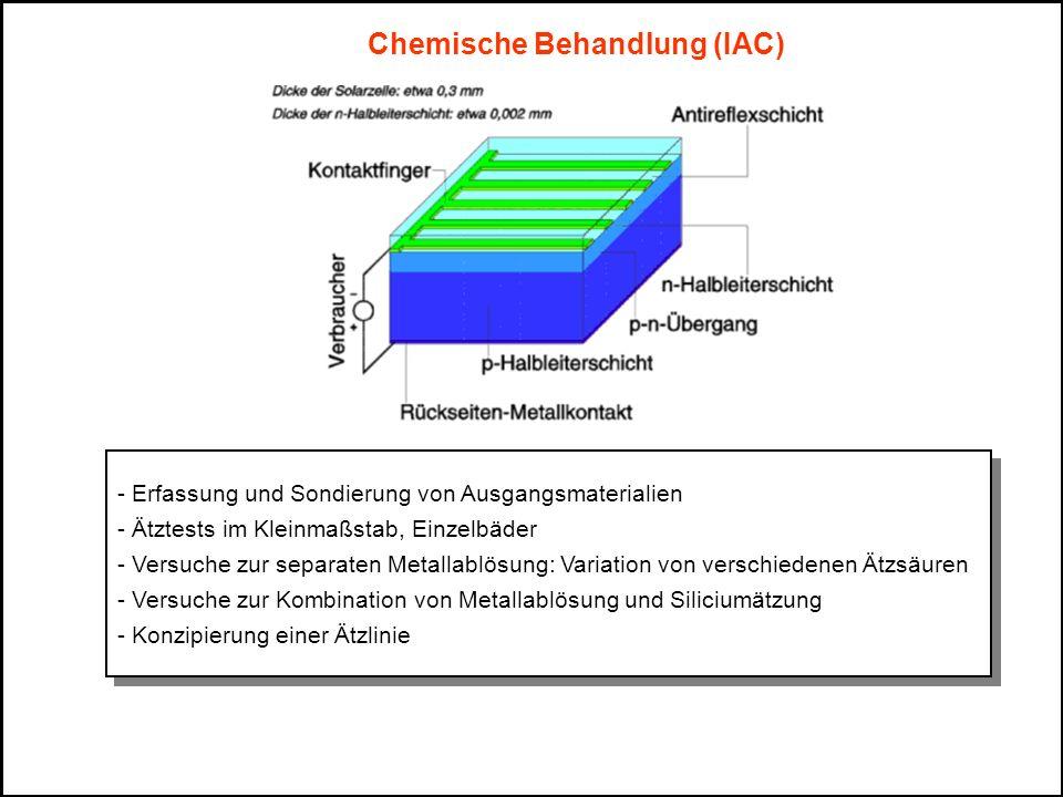 Chemische Behandlung (IAC) - Erfassung und Sondierung von Ausgangsmaterialien - Ätztests im Kleinmaßstab, Einzelbäder - Versuche zur separaten Metalla