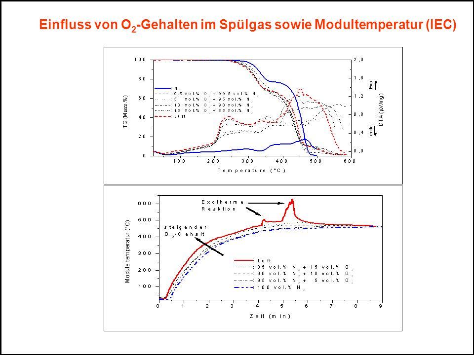 Einfluss von O 2 -Gehalten im Spülgas sowie Modultemperatur (IEC)