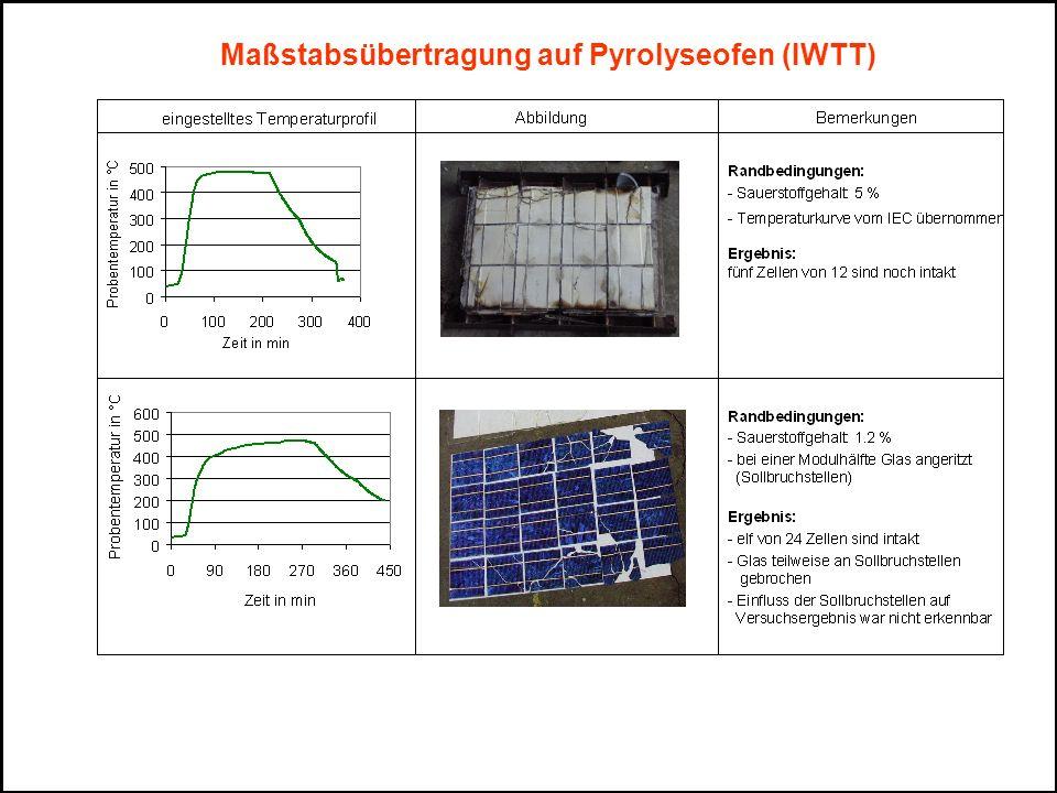 Temperaturverteilung im Modul (IWTT) T [°C] Problem: Auftreten thermischer Spannungen Problemlösungen: - Einstellung eines optimierten Temperaturgradienten - Steuerung von Aufheizregime und lokal kontrollierter Ablauf der Pyrolyse Erhöhung der Ausbeute