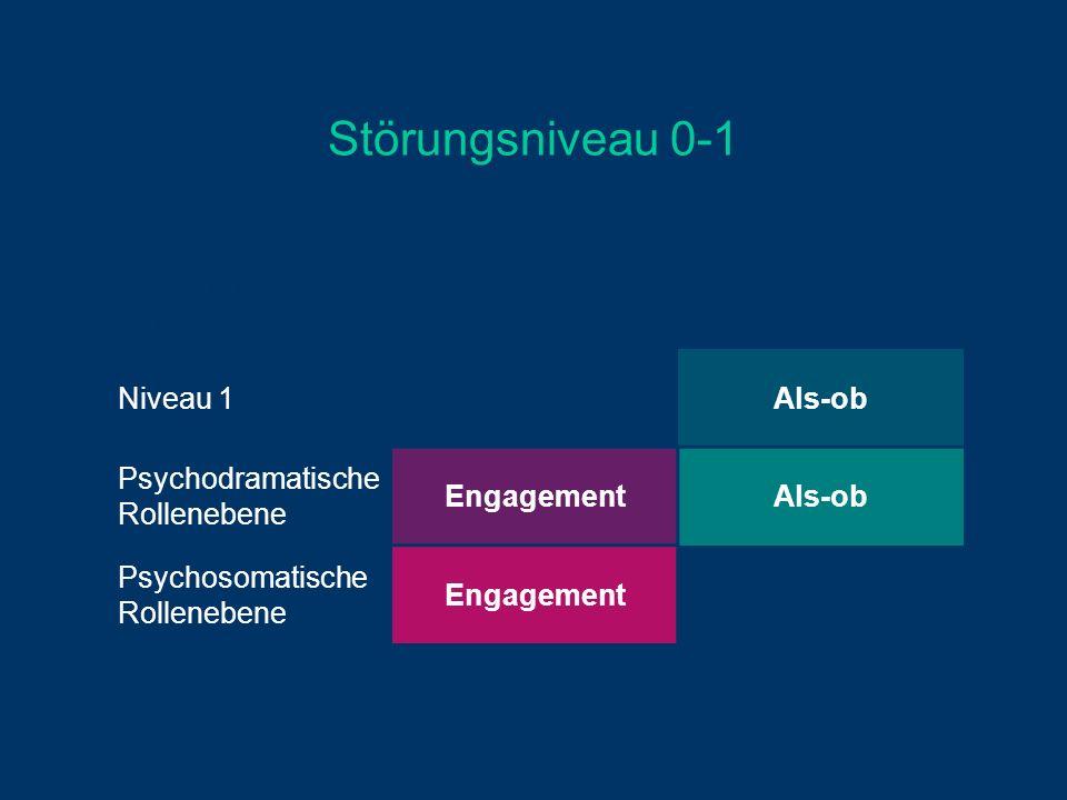 Störungsniveau 0-1 Soziodramatische Rollenebene Niveau 1Als-ob Psychodramatische Rollenebene EngagementAls-ob Psychosomatische Rollenebene Engagement