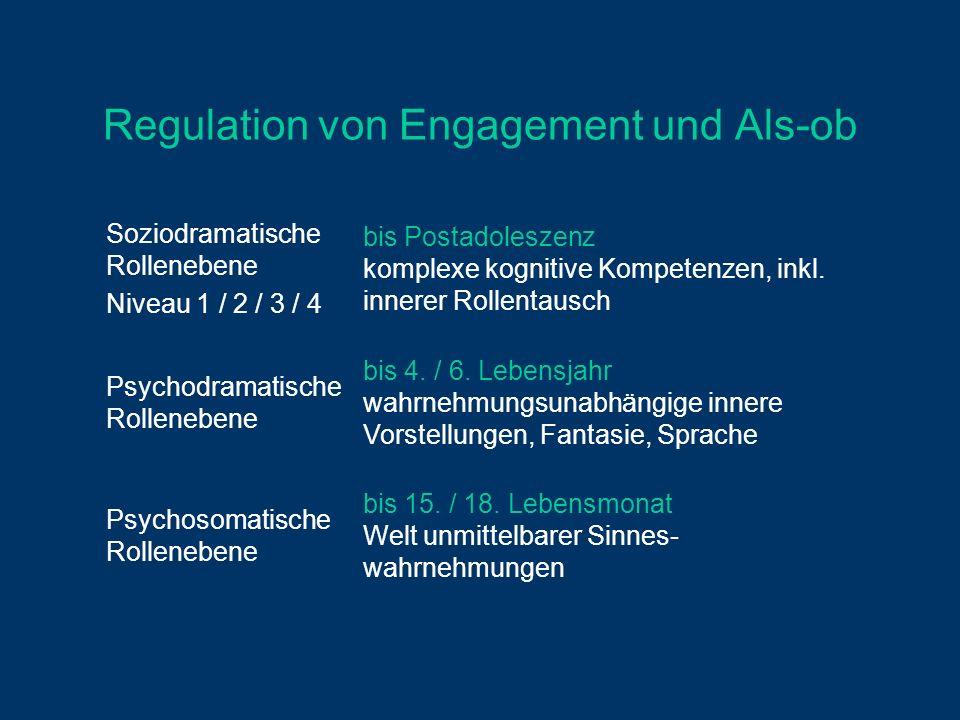 Regulation von Engagement und Als-ob Soziodramatische Rollenebene Niveau 1 / 2 / 3 / 4 bis Postadoleszenz komplexe kognitive Kompetenzen, inkl. innere