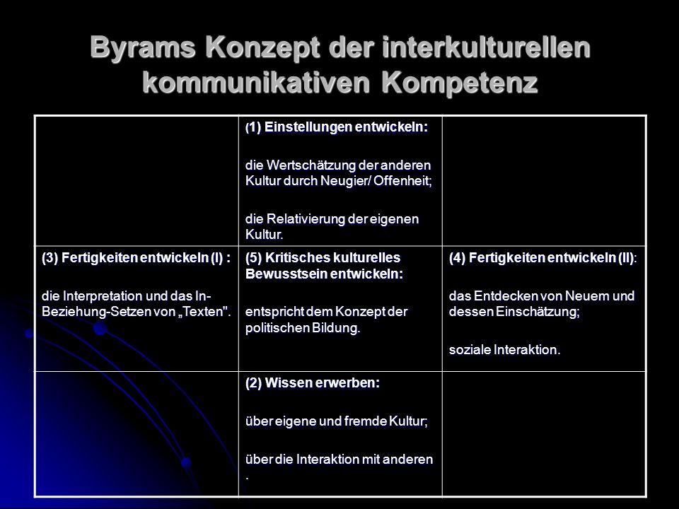 Byrams Konzept der interkulturellen kommunikativen Kompetenz ( 1) Einstellungen entwickeln: die Wertschätzung der anderen Kultur durch Neugier/ Offenheit; die Relativierung der eigenen Kultur.