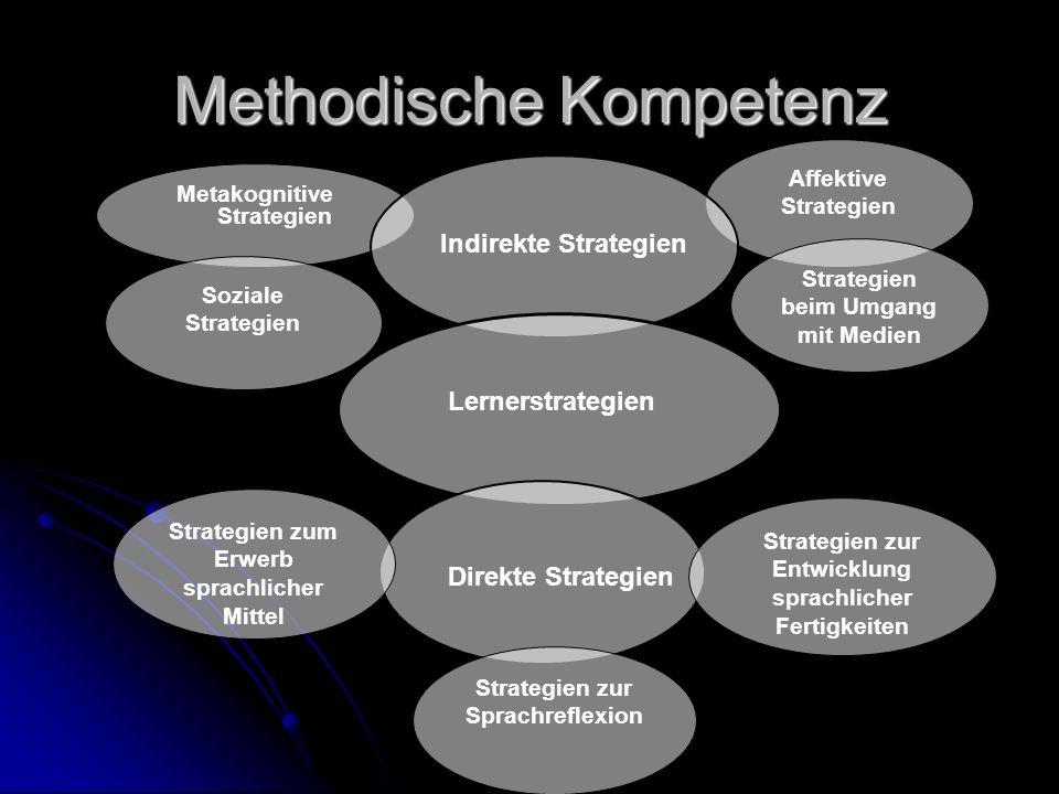 Methodische Kompetenz Metakognitive Strategien Affektive Strategien Strategien beim Umgang mit Medien Soziale Strategien Strategien zur Entwicklung sprachlicher Fertigkeiten Strategien zum Erwerb sprachlicher Mittel Strategien zur Sprachreflexion Lernerstrategien Indirekte Strategien Direkte Strategien