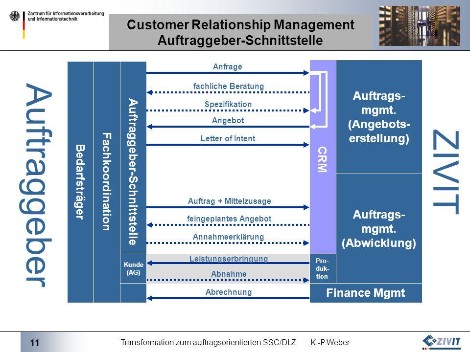 11 Transformation zum auftragsorientierten SSC/DLZ K.-P.Weber Customer Relationship Management Auftraggeber-Schnittstelle Auftraggeber-Schnittstelle A