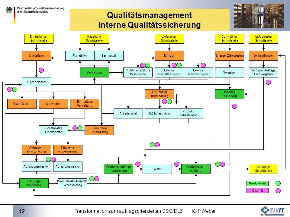 12 Transformation zum auftragsorientierten SSC/DLZ K.-P.Weber Qualitätsmanagement Interne Qualitätssicherung Einstellungs- Schnittstelle Haushalts- Sc