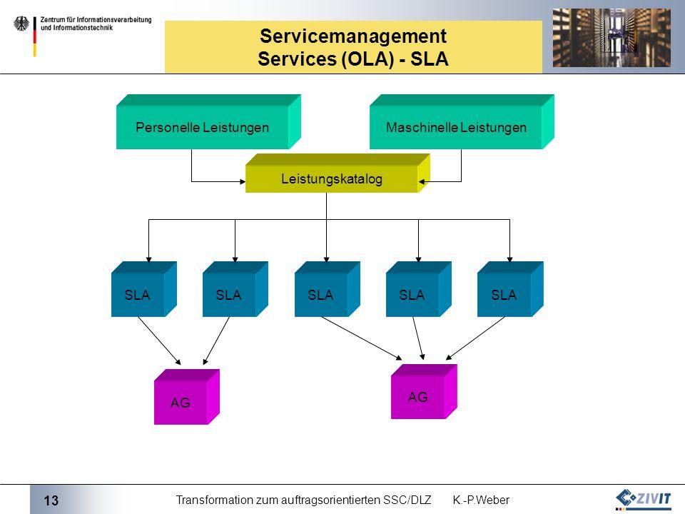 13 Transformation zum auftragsorientierten SSC/DLZ K.-P.Weber Servicemanagement Services (OLA) - SLA Personelle LeistungenMaschinelle Leistungen SLA A