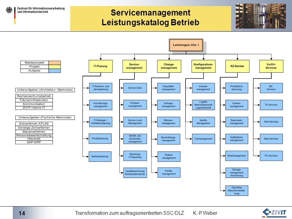 14 Transformation zum auftragsorientierten SSC/DLZ K.-P.Weber Servicemanagement Leistungskatalog Betrieb