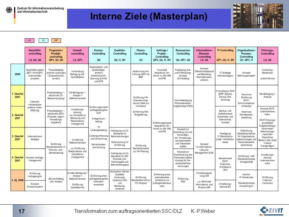 17 Transformation zum auftragsorientierten SSC/DLZ K.-P.Weber Interne Ziele (Masterplan)