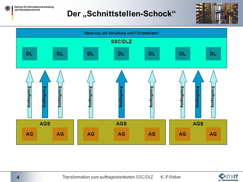 4 Transformation zum auftragsorientierten SSC/DLZ K.-P.Weber AGS SSC/DLZ Der Schnittstellen-Schock DL AG Beauftragung Steuerung (als Verwaltung und IT-Dienstleister)