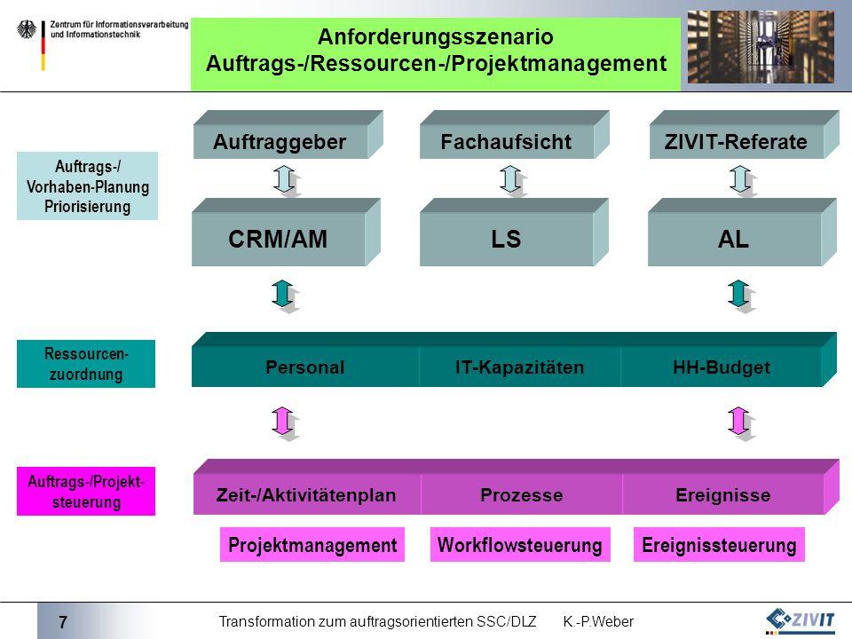 7 Transformation zum auftragsorientierten SSC/DLZ K.-P.Weber Anforderungsszenario Auftrags-/Ressourcen-/Projektmanagement PersonalIT-KapazitätenHH-Budget CRM/AMAL AuftraggeberZIVIT-Referate Auftrags-/ Vorhaben-Planung Priorisierung Ressourcen- zuordnung Zeit-/AktivitätenplanProzesseEreignisse ProjektmanagementWorkflowsteuerungEreignissteuerung Fachaufsicht Auftrags-/Projekt- steuerung LS